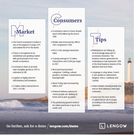 France - Market - Consumers - Tips