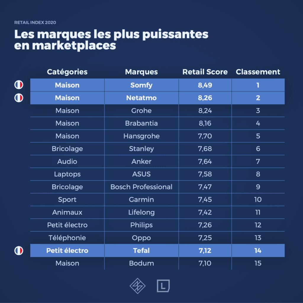 Diapositive_retailindex3